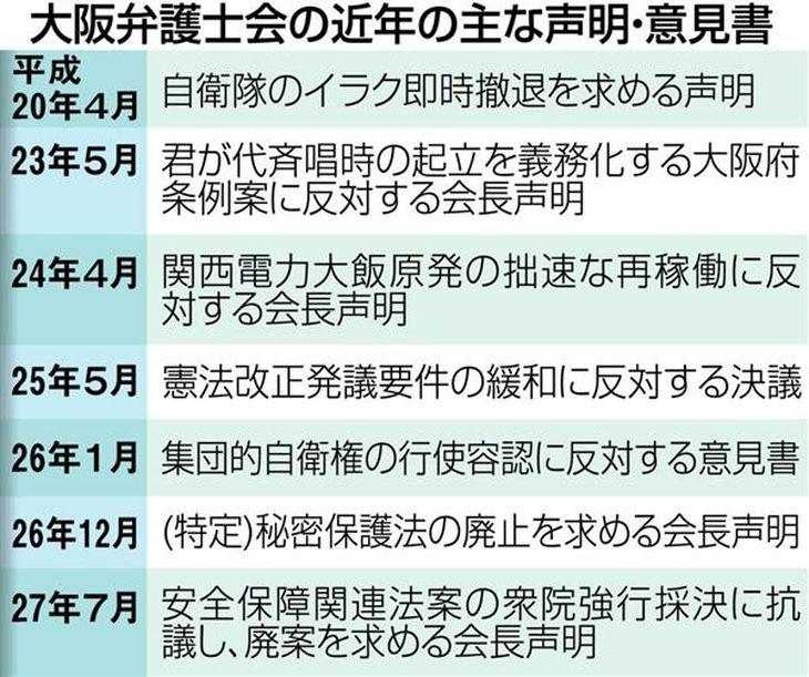 大阪弁護士会の近年の主な声明・意見書