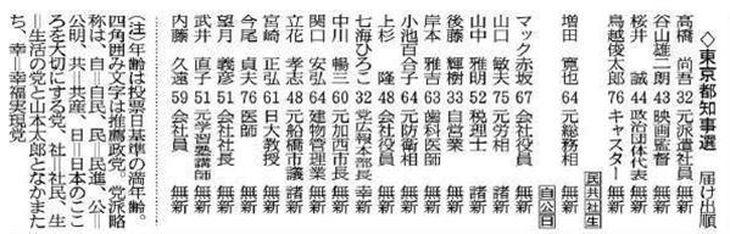東京都知事選候補者(届け出順)