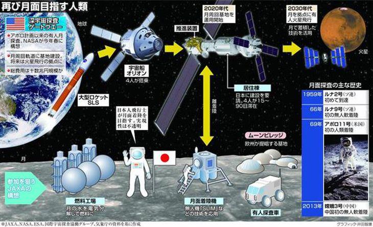 【クローズアップ科学】日本人の月面着陸構想も…NASAが目指す月周回基地建設