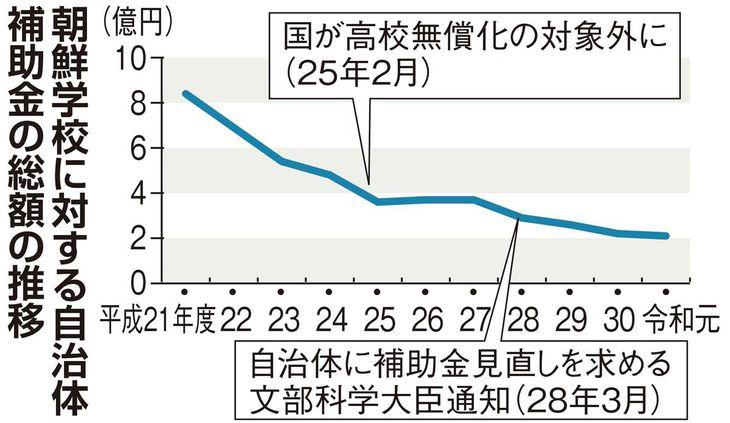 <独自>朝鮮学校、10年で補助金75%減 自治体見直し拡大