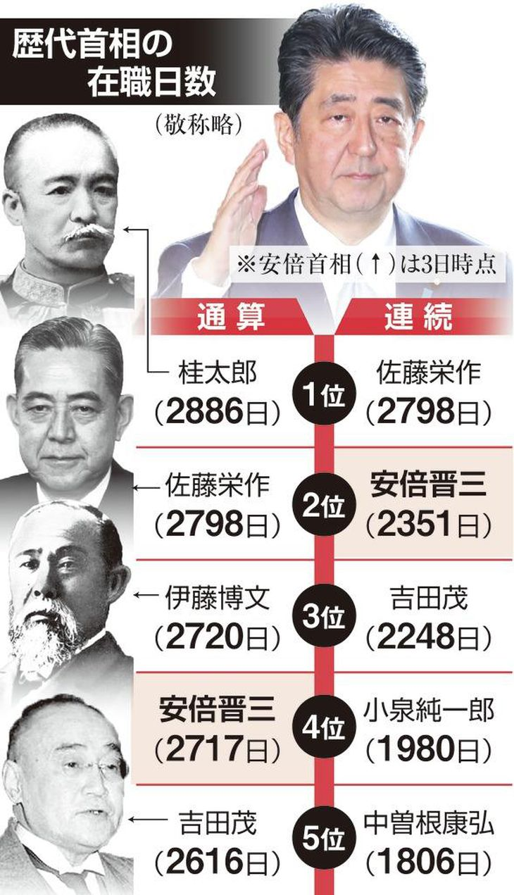 安倍首相、7日に通算在職日数で伊藤博文を抜き歴代単独3位に