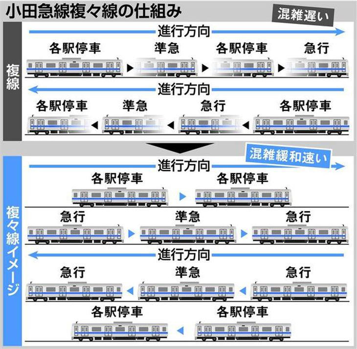 【鉄道ファン必見】混雑率ワースト3位の小田急、半世紀の悲願・複々線化→混雑緩和→乗客ファーストなるか