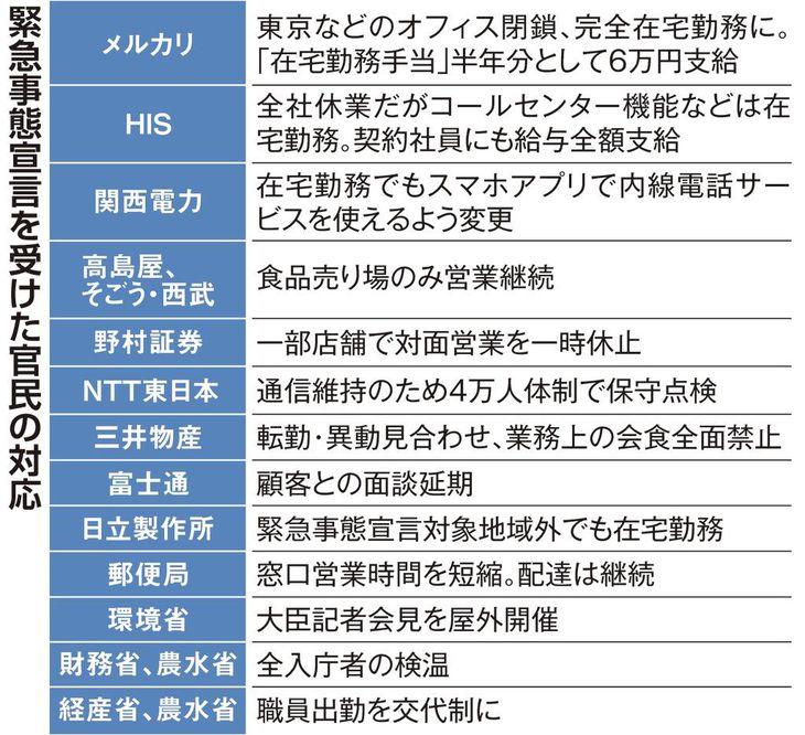 緊急事態宣言 パナは工場停止へ メルカリ手当6万円 省庁は検温