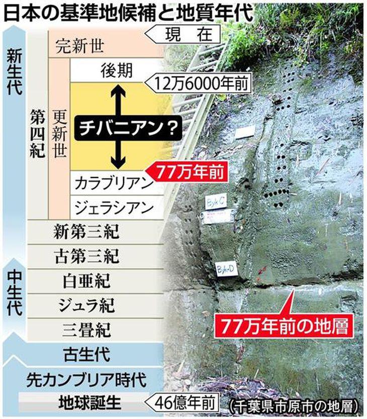 【チバニアン申請】地球史に「千葉時代」申請へ 日本チーム、地質年代で初の命名目指す