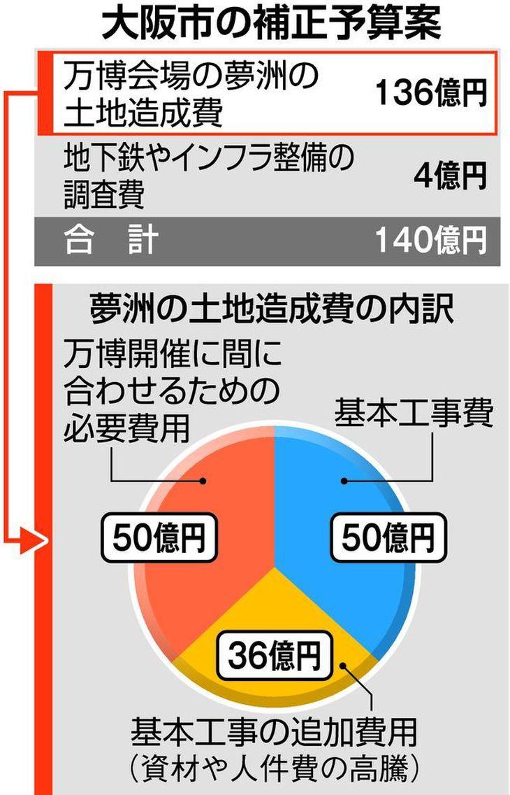 万博会場の土地、5年で整備へ 大阪市が補正予算140億円